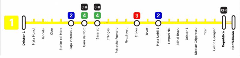 16 noiembrie 1979: S-a dat în folosință, experimental, primul tronson al magistralei 1 a metroului din București între stațiile Timpuri Noi și Semănătoarea - foto: ro.wikipedia.org