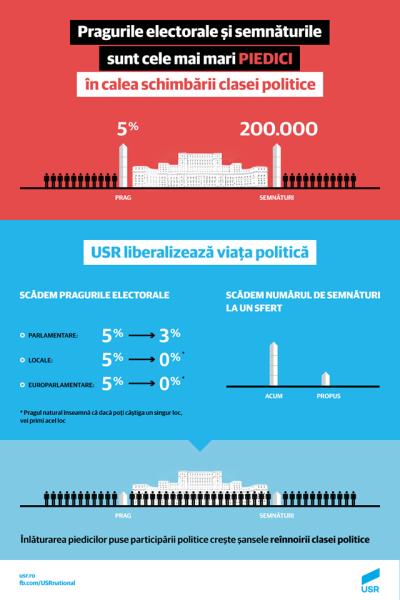 USR inițiază o reformă electorală - foto preluat de pe facebook.com