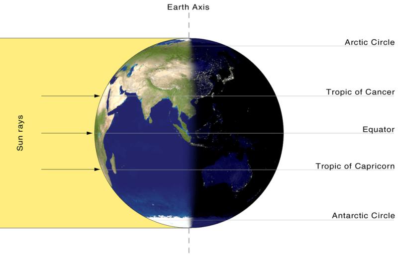 Poziţia Terrei punând în evidenţă orientarea sa în raport cu razele Soarelui în timpul unui echinocţiu - foto preluat de pe ro.wikipedia.org