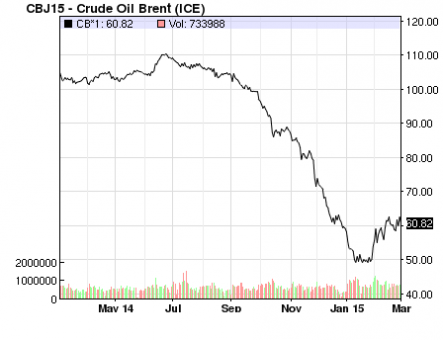 Evolutia-pretului-petrolului-crud-Brent_martie2014-martie2015
