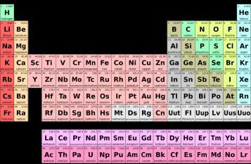 Tabelul periodic al elementelor, elaborat  de Dimitri Mendeleev in 1869 foto: ro.wikipedia.org