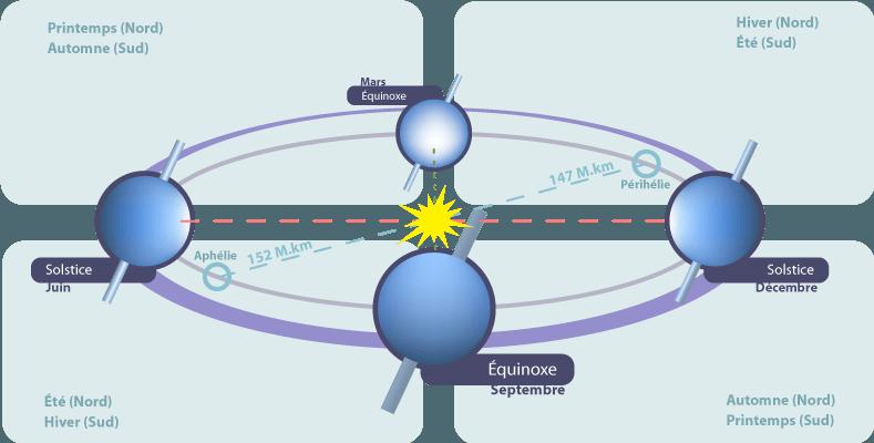 Schemă care indică orientarea aproximativă a Pământului în raport cu Soarele la solstițiul din iunie (stânga), echinocțiul din septembrie (jos), solstițiul din decembrie (dreapta) și echinocțiul din martie (sus) - foto: ro.wikipedia.org
