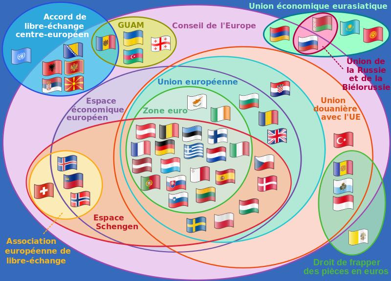 Organizatii supranationale europene - foto: ro.wikipedia.org