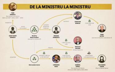 De la ministru la ministru – traseul retrocedării terenurilor - foto: riseproject.ro