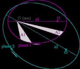8 martie 1618 – Johannes Kepler descopera a treia lege a mişcării planetelor -  foto: ro.wikipedia.org