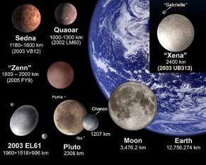 Sedna este o posibilă planetă pitică din Sistemul Solar. Se pare că este cel mai îndepărtat obiect de Soare cunoscut din Sistemul Solar. Când se află la periheliu, Sedna se află la o distanță de 72 unități astronomice. La afeliu, Sedna este la 532 unități astronomice depărtare de Soare. Acest obiect transneptunian face o rotație în jurul Soarelui o dată la 10.500 de ani și este ultima planetă pitică descoperită (în 2009) după Ceres (1801), Pluton (1929), Eris (2003), Haumea (2004) și Makemake (2005) - in imagine, Sedna și alte obiecte transneptuniene în comparație cu Pământul - foto: ro.wikipedia.org