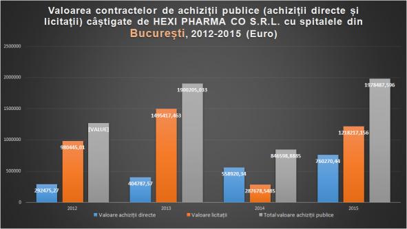 Situația contractelor Hexi Pharma cu statul, 2012-2015 - foto: initiativaromania.ro