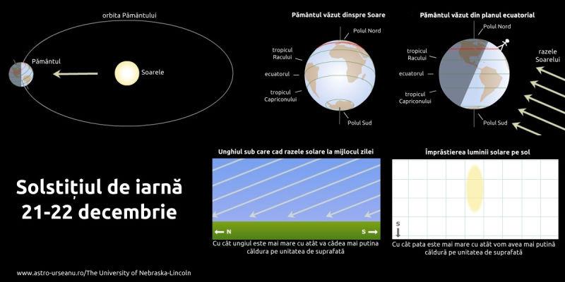 Iluminarea planetei la solstițiul de iarnă - foto preluat de pe www.astro-urseanu.ro