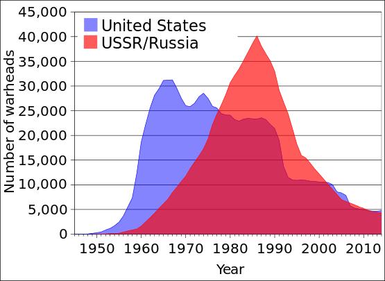 Stocurile de focoase nucleare din Statele Unite și Uniunea Sovietică / Rusia în perioada 1945-2006. Aceste numere reprezintă stocurile totale, inclusiv focoasele care nu sunt utilizate în mod activ (inclusiv cele care sunt rezerve sau cele programate pentru desființare). Numărul de focoase active / operaționale ar putea fi mult mai mic în prezent, circa 5700 - 5800 în Statele Unite - foto: ro.wikipedia.org