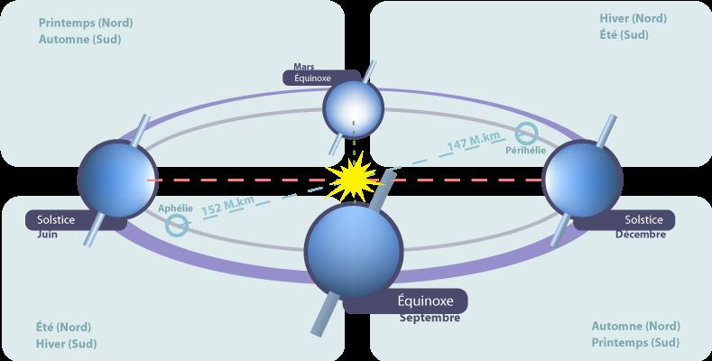 Schemă care indică orientarea aproximativă a Pământului în raport cu Soarele la solstiţiul din iunie (stânga), echinocţiul din septembrie (jos), solstiţiul din decembrie (dreapta) şi echinocţiul din martie (sus) - foto preluat de pe ro.wikipedia.org