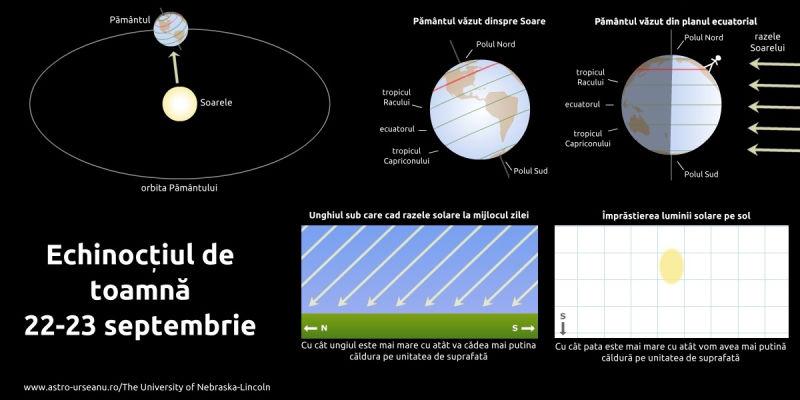 Iluminarea planetei la echinocțiul de toamnă - fioto preluat de pe www.astro-urseanu.ro
