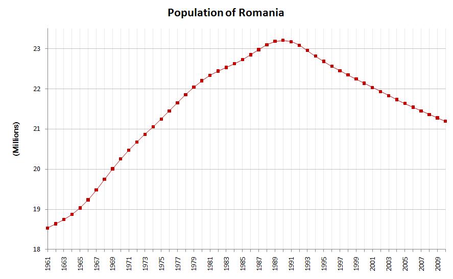 Evoluţia demografică în Romania, perioada 1961 - 2006 - foto preluat de pe ro.wikipedia.org
