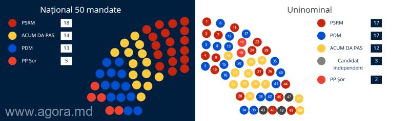 Alegerile parlamentare din 2019 în Republica Moldova (24 februarie 2019) - foto preluat de pe www.agerpres.ro