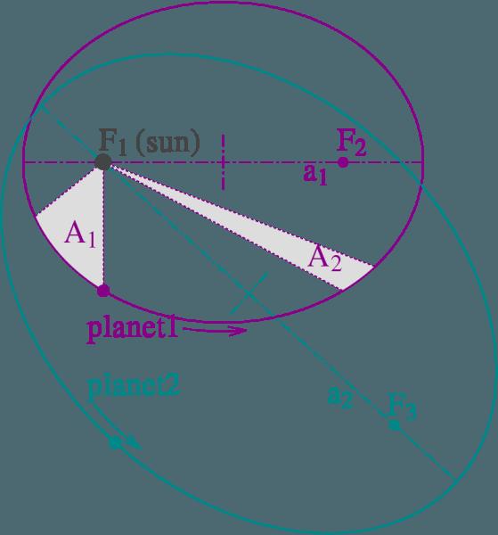 Legile lui Kepler - foto preluat de pe ro.wikipedia.org