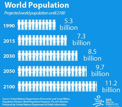 Populația Pământului (populația globului pământesc sau populația mondială) reprezintă numărul total de oameni care trăiesc pe Pământ într-un anumit moment. În iulie 2015 populația globului pământesc era de 7.3 miliarde de oameni. Se preconizează ca populația globală va ajunge la 9 miliarde în 2040, și 10 miliarde în perioada 2060–2065 - foto preluat de pe ro.wikipedia.org