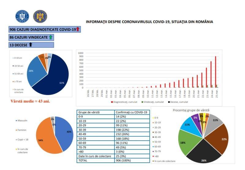 ❗Situația din România - 25 martie, informații despre coronavirus, COVID-19❗ - foto preluat de pe www.facebook.com