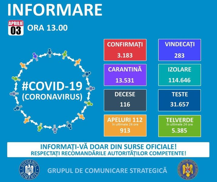 Situația din România - 3 aprilie, ora 13.00, informații despre coronavirus, COVID-19 - Grupul de Comunicare Strategică #Coronavirus #COVID19 - foto preluat de pe www.facebook.com