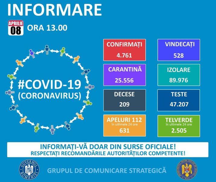 Situația din România - 8 aprilie, ora 13.00, informații despre coronavirus, COVID-19 - Grupul de Comunicare Strategică #Coronavirus #COVID19 - foto preluat de pe www.facebook.com