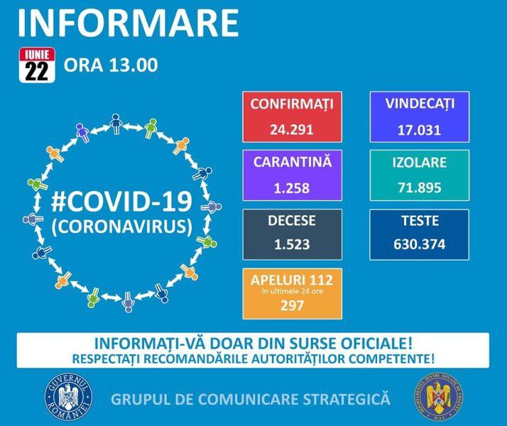 Situația din România - 22 iunie, ora 13.00, informații despre coronavirus, COVID-19 - Grupul de Comunicare Strategică - foto preluat de pe www.facebook.com