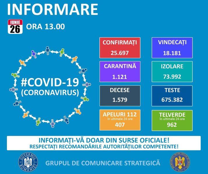 Situația din România - 26 iunie, ora 13.00, informații despre coronavirus, COVID-19 - Grupul de Comunicare Strategică - foto preluat de pe www.facebook.com