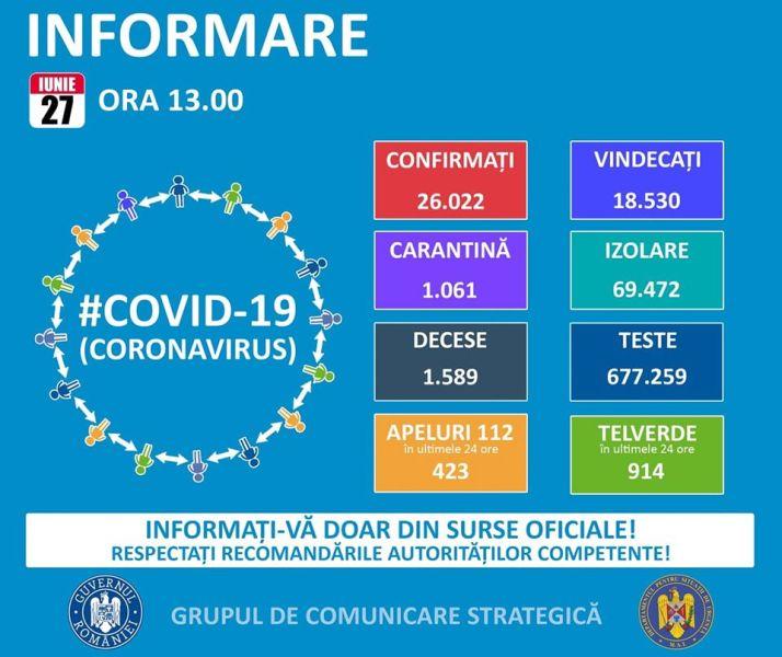 Situația din România - 27 iunie, ora 13.00, informații despre coronavirus, COVID-19 - Grupul de Comunicare Strategică - foto preluat de pe www.facebook.com