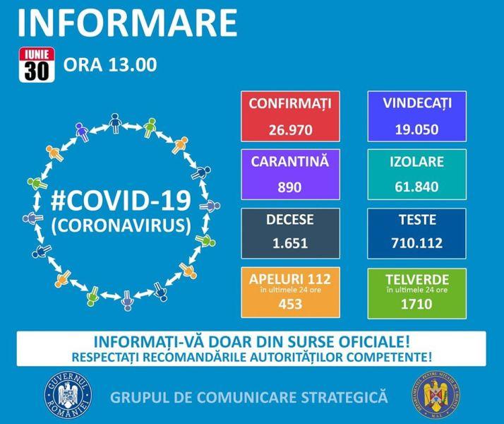 Situația din România - 30 iunie, ora 13.00, informații despre coronavirus, COVID-19 - Grupul de Comunicare Strategică - foto preluat de pe www.facebook.com