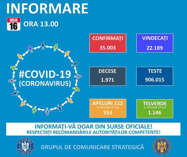 Situația din România - 16 iulie, ora 13.00, informații despre coronavirus, COVID-19 - Grupul de Comunicare Strategică - foto preluat de pe www.facebook.com