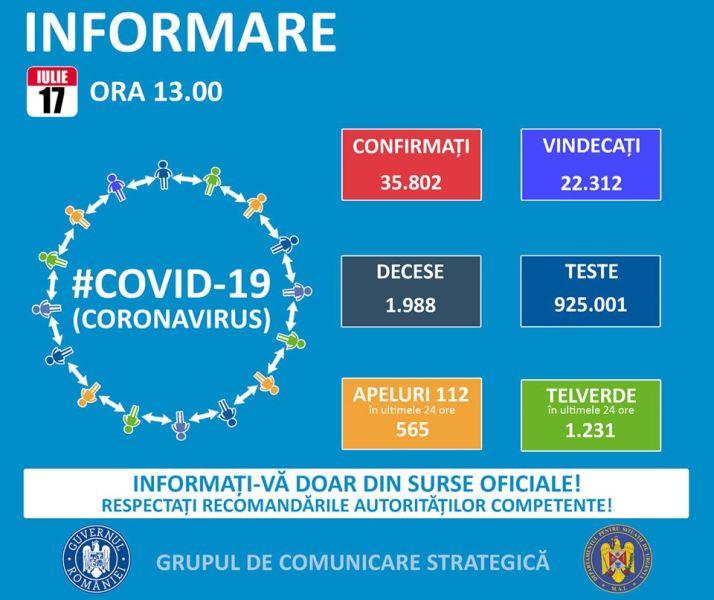 Situația din România - 17 iulie, ora 13.00, informații despre coronavirus, COVID-19 - Grupul de Comunicare Strategică - foto preluat de pe www.facebook.com