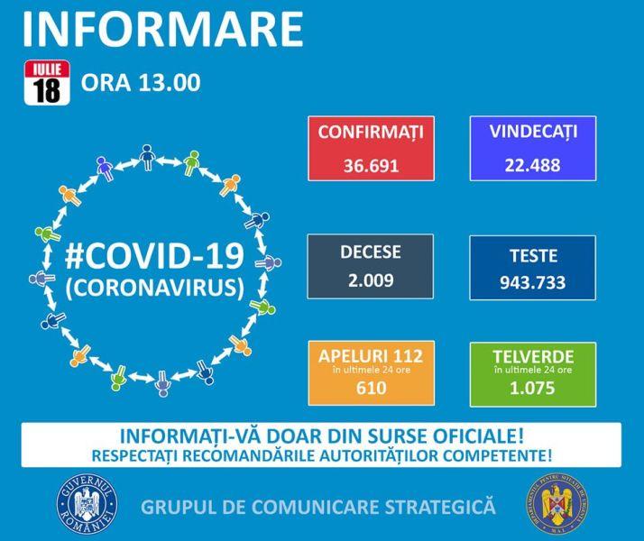 Situația din România - 18 iulie, ora 13.00, informații despre coronavirus, COVID-19 - Grupul de Comunicare Strategică - foto preluat de pe www.facebook.com