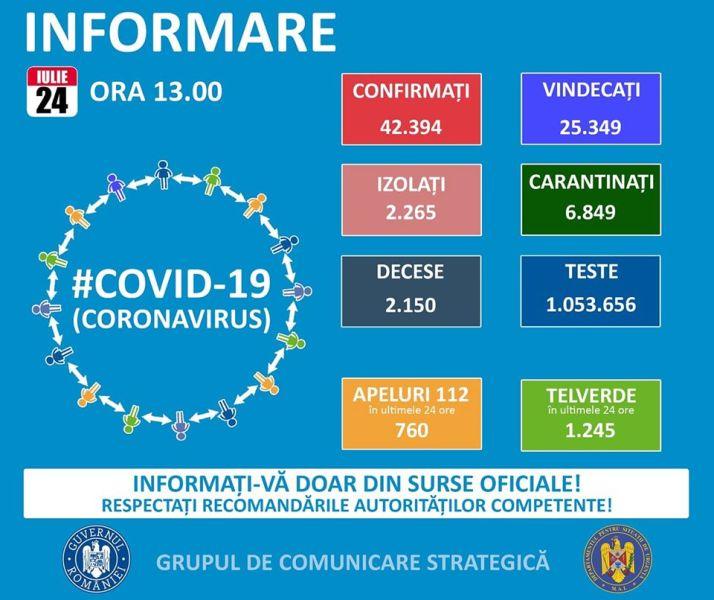 Situația din România - 24 iulie, ora 13.00, informații despre coronavirus, COVID-19 - Grupul de Comunicare Strategică - foto preluat de pe www.facebook.com