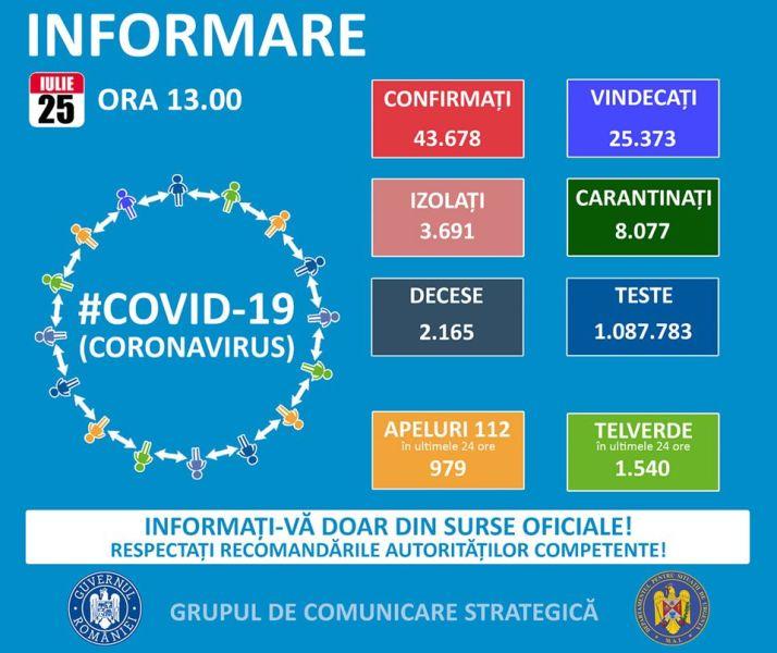 Situația din România - 25 iulie, ora 13.00, informații despre coronavirus, COVID-19 - Grupul de Comunicare Strategică - foto preluat de pe www.facebook.com