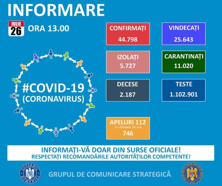 Situația din România - 26 iulie, ora 13.00, informații despre coronavirus, COVID-19 - Grupul de Comunicare Strategică - foto preluat de pe www.facebook.com
