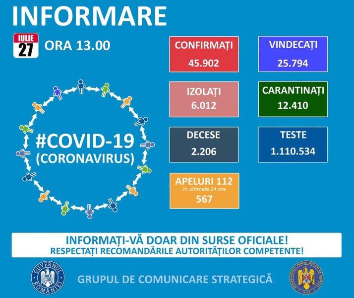 Situația din România - 27 iulie, ora 13.00, informații despre coronavirus, COVID-19 - Grupul de Comunicare Strategică - foto preluat de pe www.facebook.com