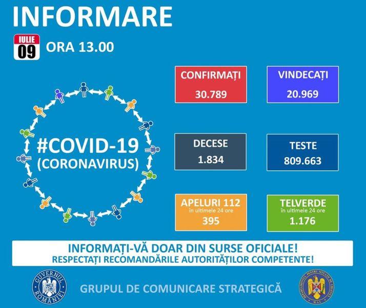 Situația din România - 9 iulie, ora 13.00, informații despre coronavirus, COVID-19 - Grupul de Comunicare Strategică - foto preluat de pe www.facebook.com
