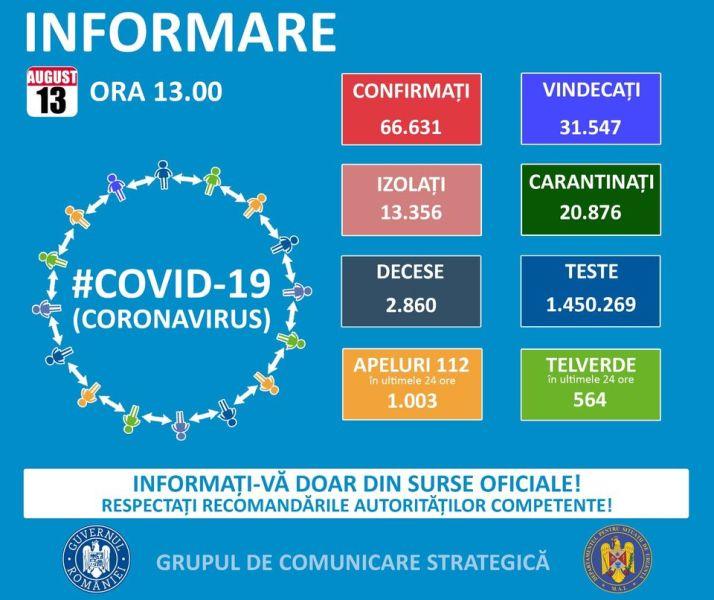 Situația din România - 13 august, ora 13.00, informații despre coronavirus, COVID-19 - Grupul de Comunicare Strategică - foto preluat de pe www.facebook.com