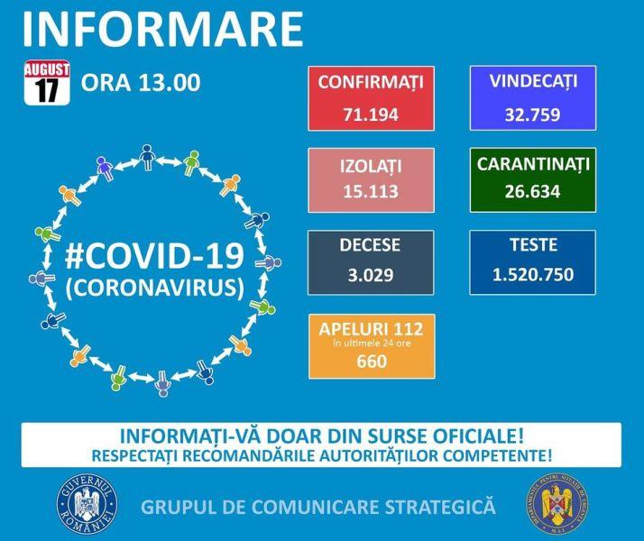 Situația din România - 17 august, ora 13.00, informații despre coronavirus, COVID-19 - Grupul de Comunicare Strategică - foto preluat de pe www.facebook.com