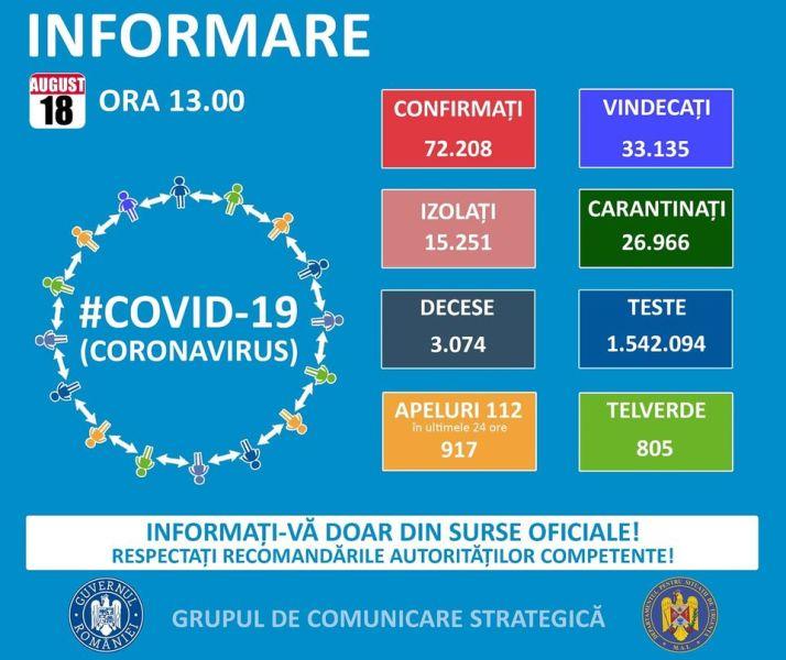Situația din România - 18 august, ora 13.00, informații despre coronavirus, COVID-19 - Grupul de Comunicare Strategică - foto preluat de pe www.facebook.com