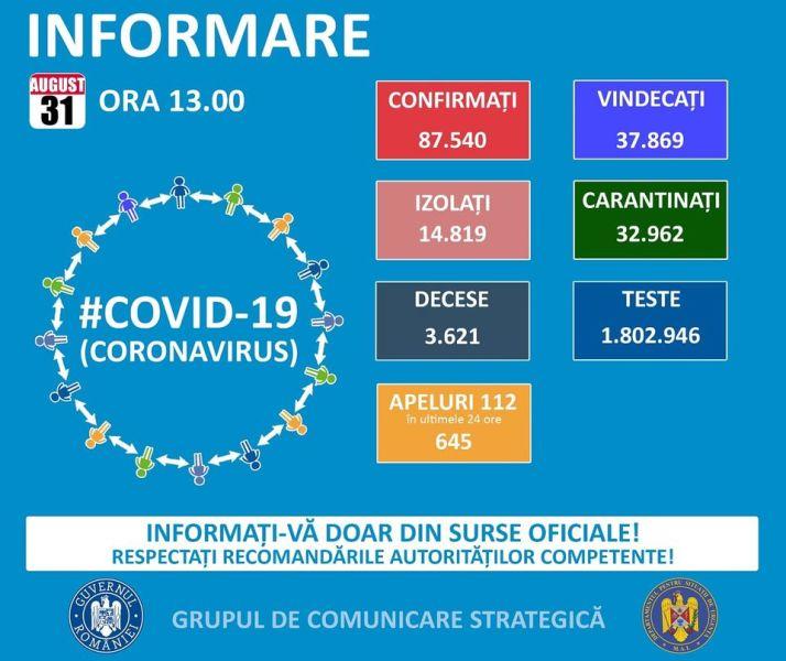 Situația din România - 31 august, ora 13.00, informații despre coronavirus, COVID-19 - Grupul de Comunicare Strategică - foto preluat de pe www.facebook.com
