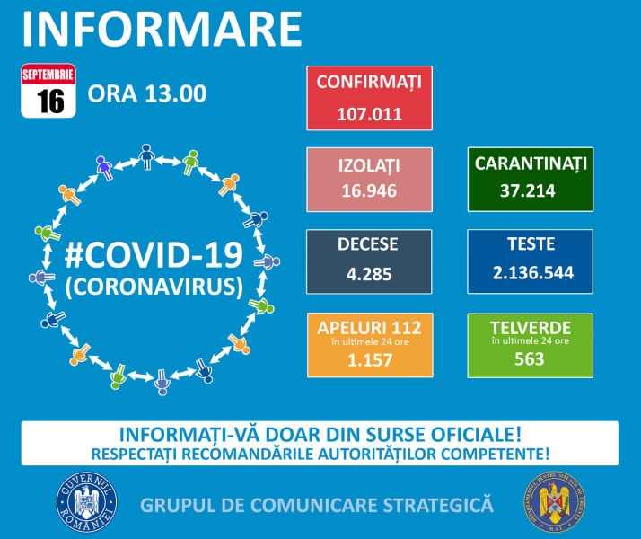 Situația din România - 16 septembrie, ora 13.00, informații despre coronavirus, COVID-19 - Grupul de Comunicare Strategică - foto preluat de pe www.facebook.com/ministeruldeinterne