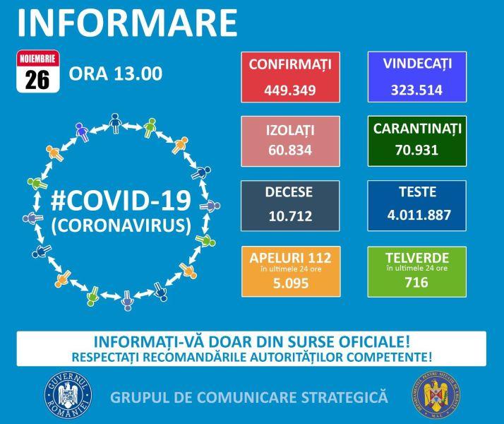 Situația din România -  26 noiembrie, ora 13.00, informații despre coronavirus, COVID-19 - Grupul de Comunicare Strategică - foto preluat de pe www.facebook.com/ministeruldeinterne