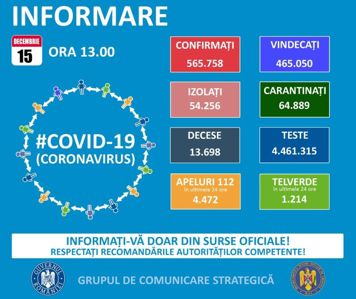 Situația din România -  15 decembrie, ora 13.00, informații despre coronavirus, COVID-19 - Grupul de Comunicare Strategică - foto preluat de pe www.facebook.com/ministeruldeinterne