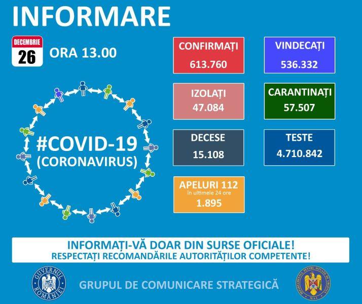Situația din România -  26 decembrie, ora 13.00, informații despre coronavirus, COVID-19 - Grupul de Comunicare Strategică - foto preluat de pe www.facebook.com/ministeruldeinterne